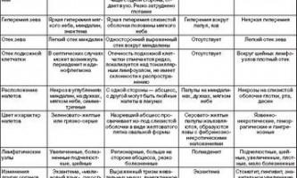 Диференціальний діагноз артеріальної гіпертензії