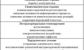 Інфекційний ендокардит симптоми
