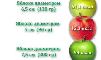 Калорійність одного яблука