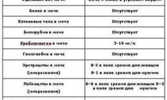 Норма аналізу по нечипоренко