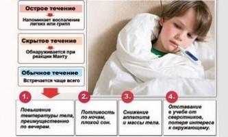 Перші симптоми туберкульозу