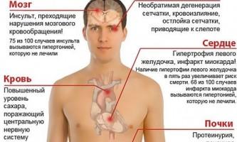 Верхнє і нижнє артеріальний тиск